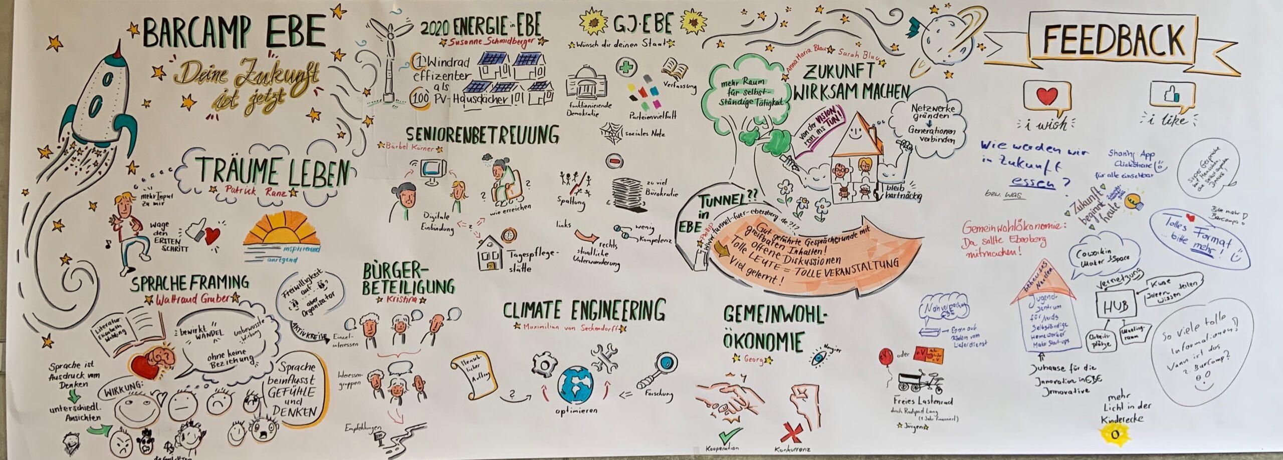 Barcamp Ebersberg Graphic Wall Live-Dokumentation